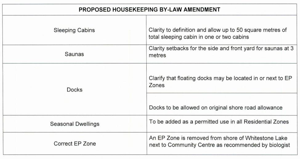 amendment table